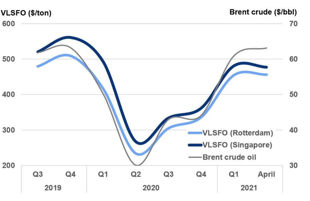燃油价格已回到大流行前水平:在接下来的12个月中,我们应该寻找什么?