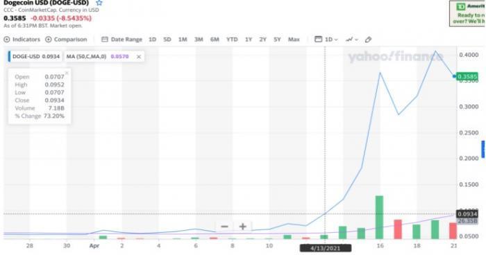 狗狗币十天暴涨450%,马斯克力挺 是泡沫还是第二个比特币?