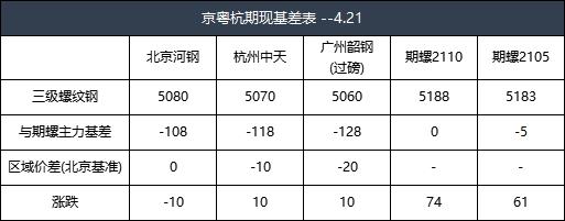 收评:21日京粤杭螺线钢市联播