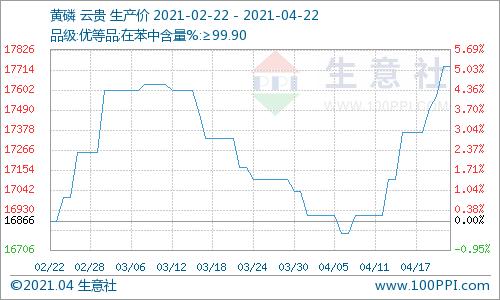 生意社:节前备货持续 本周黄磷市场价格上调(4.15-4.22)