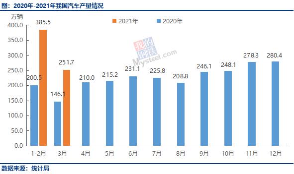 3月各省汽车产量排行:广东27.7万辆居首、占全国产量11%