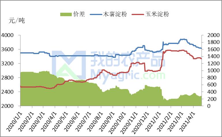 我的农产品:木薯淀粉与玉米淀粉的价差分析