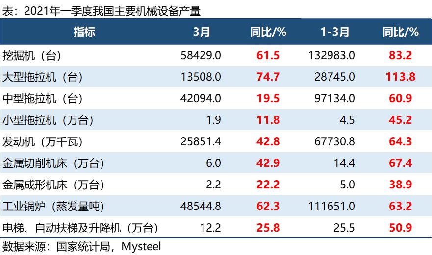 一季度机械设备产量:挖机增83%,大拖增114%