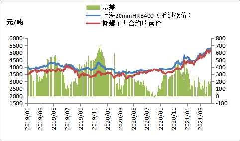钢材期货强势上涨,钢价多数跟涨