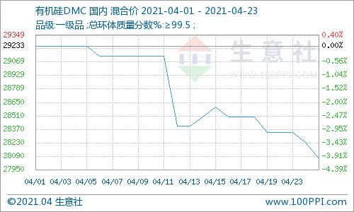 生意社: 四月中下旬 有机硅DMC震荡中不断走弱
