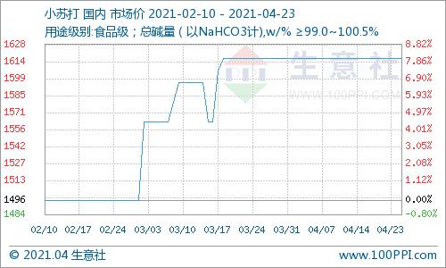 生意社:本周小苏打价格暂稳运行为主(4.19-4.23)