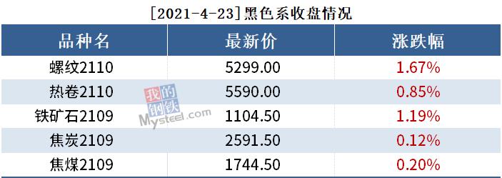 黑色持仓日报丨期螺创新高,永安增持近2.8万手多单