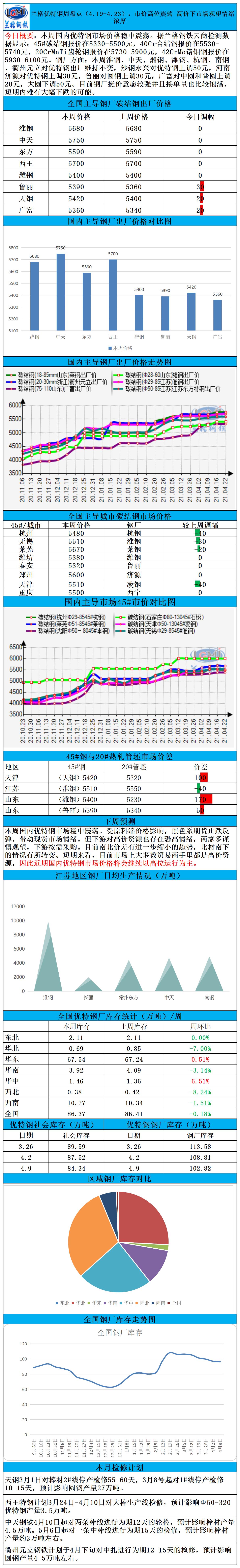 兰格优特钢周盘点(4.19-4.23):市价高位震荡 高价下市场观望情绪浓厚