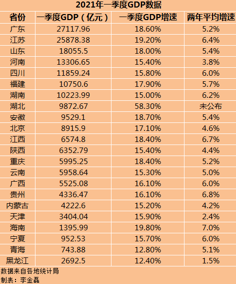 22省份一季度GDP公布 湖北增速第一 7省跑赢全国