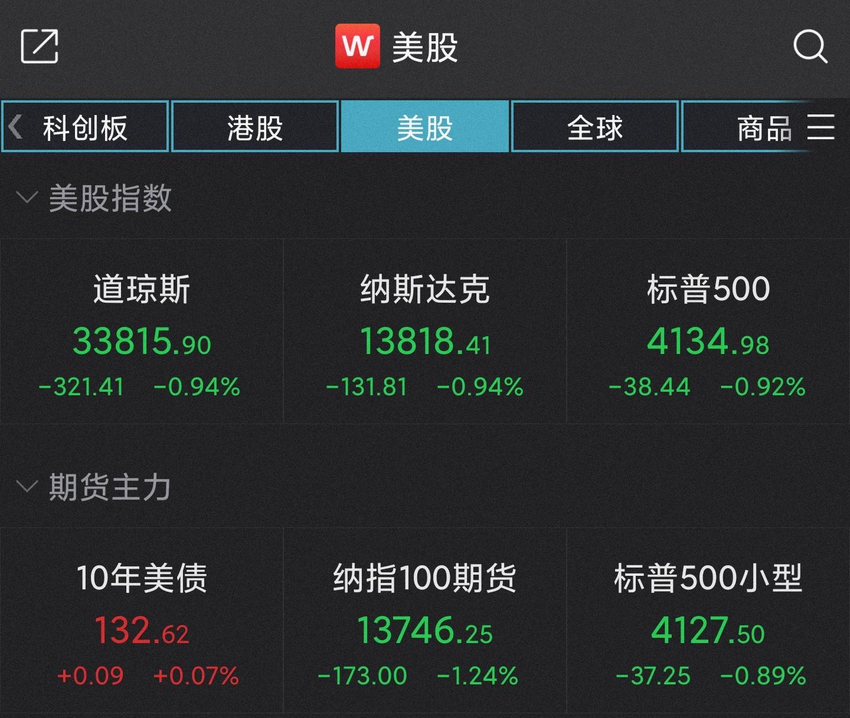 美股集体收低:纳指跌近1%,特斯拉跌超3%