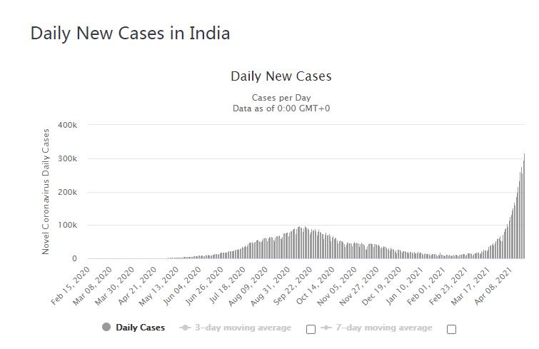 31.4万!印度新增确诊再刷新高,但真相可能严重得多
