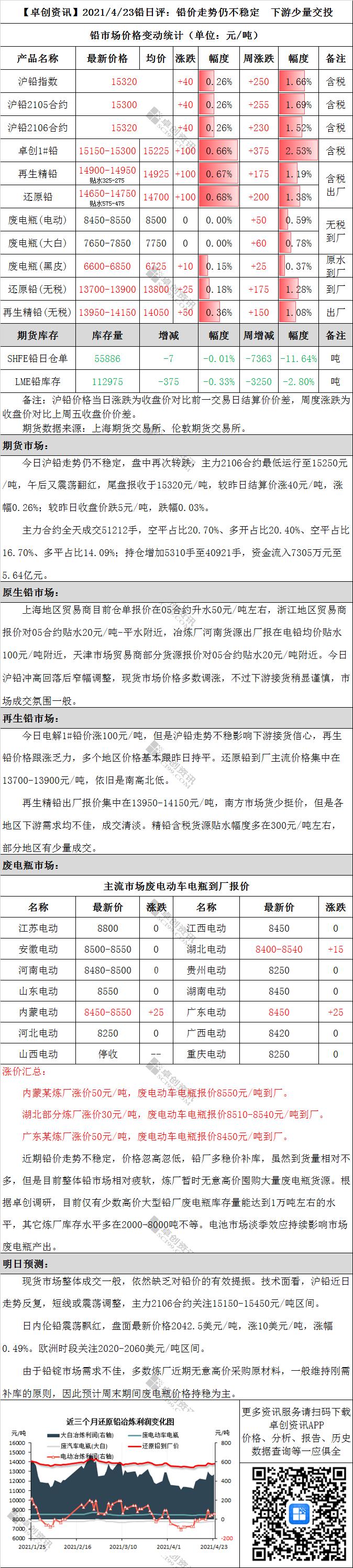 铅日评:铅价走势仍不稳定 下游少量交投