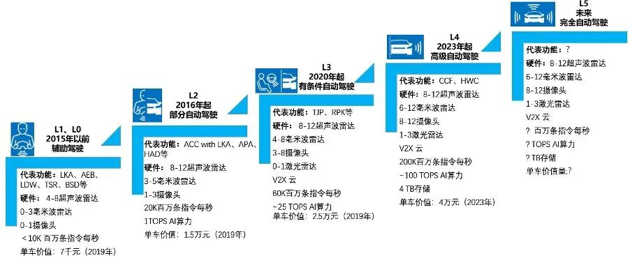 自动驾驶L0-L5来源:NXP,华为,东吴证券钻研所绘制