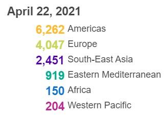【蜗牛棋牌】世卫组织:全球新冠肺炎确诊病例超过1.434亿例