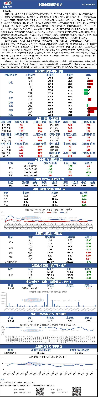 兰格中厚板周盘点(4.23):市场报价先抑后扬 终端市场观望情绪加重 高价位接单上量