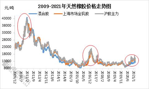 【卓创分析】:关于2021年天然橡胶价格运行趋势——从历史价格复盘中思考