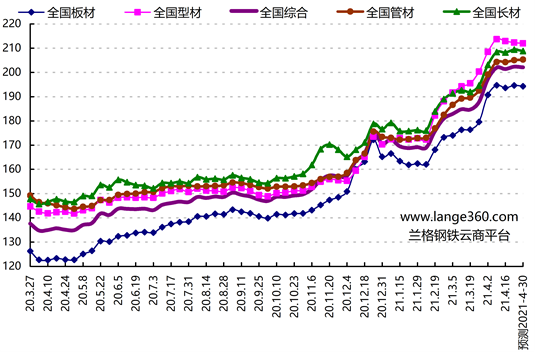 兰格预测:节前钢市还会拉涨吗?
