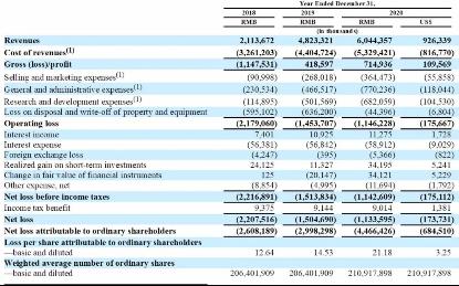 哈啰出行赴美上市:2020年亏损11亿,蚂蚁持股36.3%