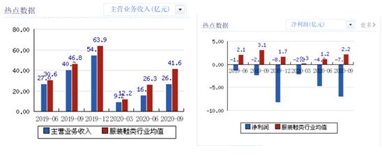 美邦主营业收入及净利润与业内均值对比,来源:新浪财经