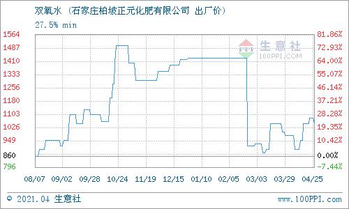 生意社:4月25日河北正元双氧水产销动态