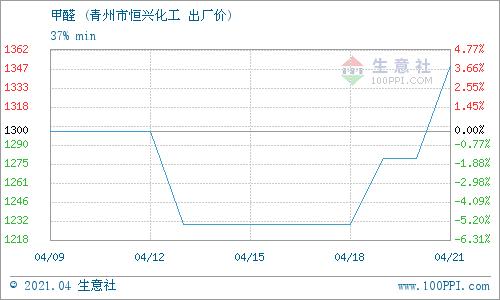 生意社:4月25日青州市恒兴化工甲醛产销动态