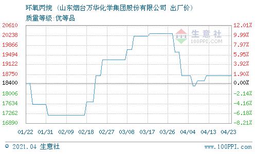 生意社:4月25日万华化学环氧丙烷最新报价