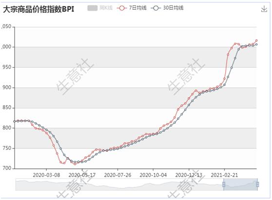 生意社:未来7日内大宗原材料运行态势的测算(2021/4/25)