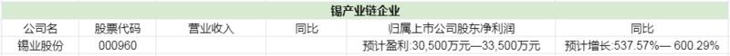 锡价大涨助力 锡业股份一季度净利预增逾5倍!