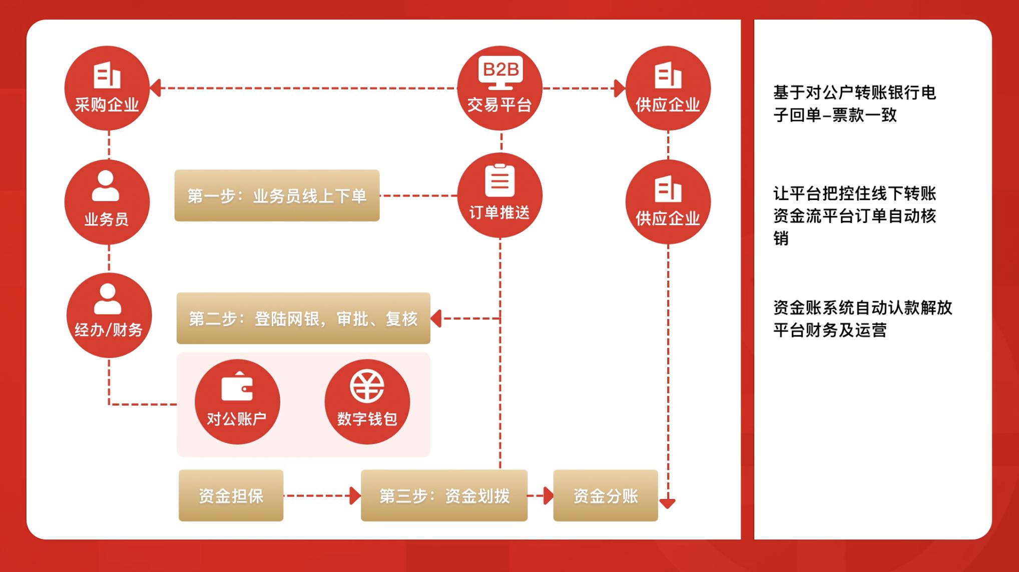 京东实现数字人民币企业支付 京东科技提供技术支持