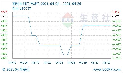 生意社:本周燃料油180CST市场持稳(4.19-4.26)