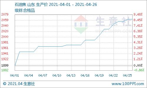 生意社:本周石油焦价格持续上涨(4.19-4.26)
