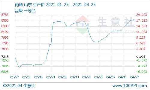生意社:近七日山东丙烯市场行情上行后大致走稳(4.19~4.25)