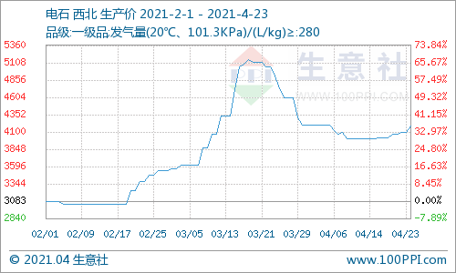 生意社:本周西北电石价格上涨2.87%(4.19-4.23)