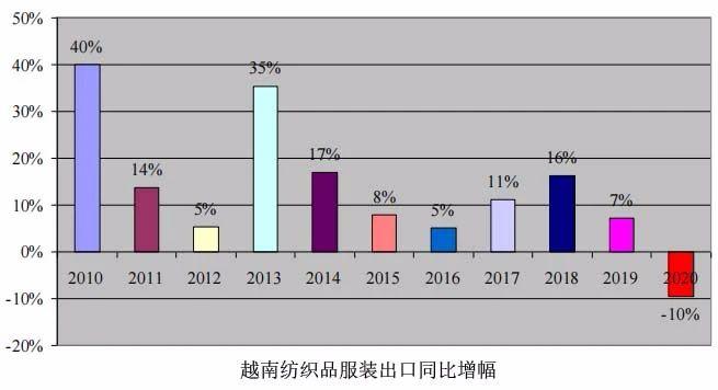 越南对中国棉纱出口保持增长