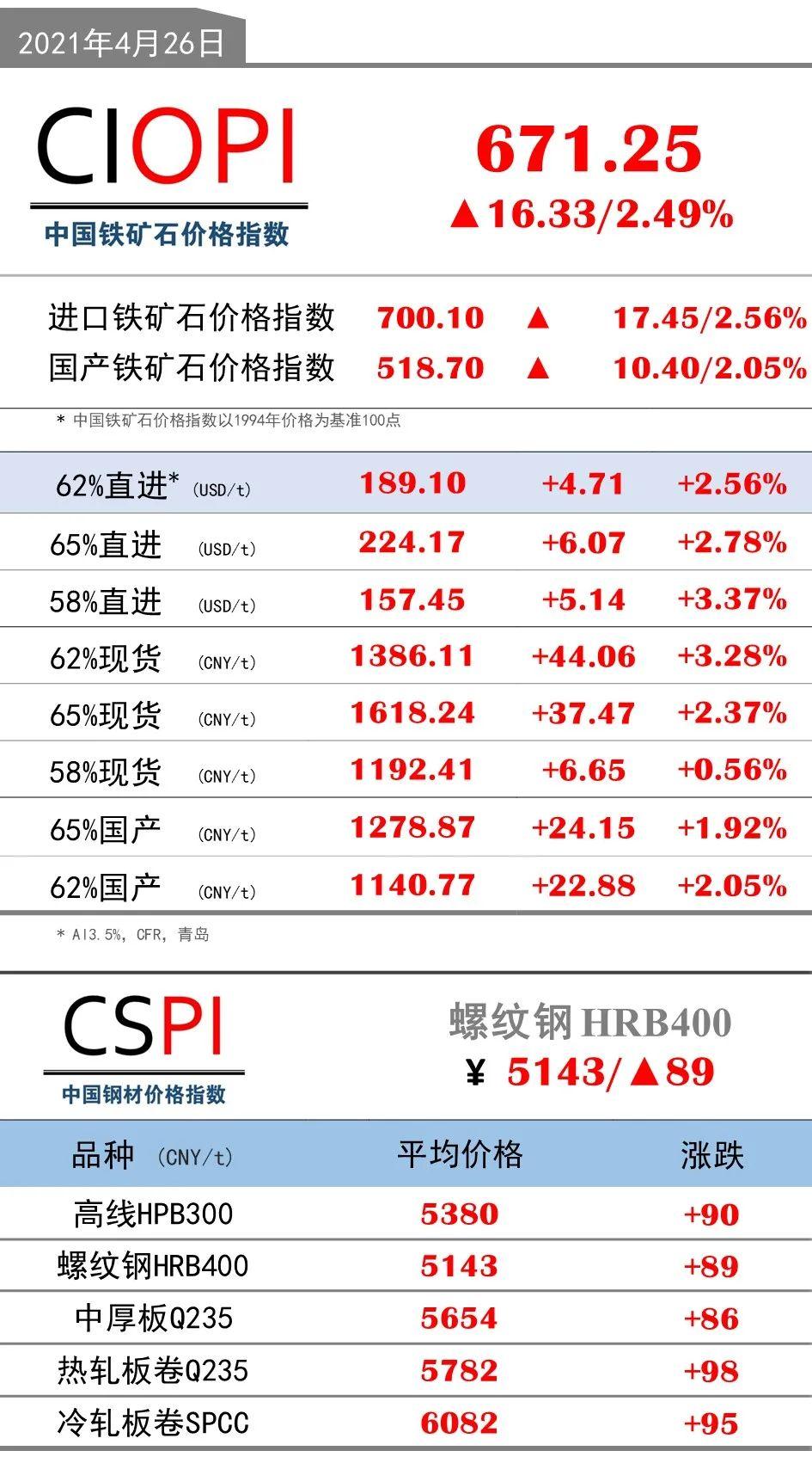 4月26日OPI 62%直进:189.10(+4.71/+2.56%)