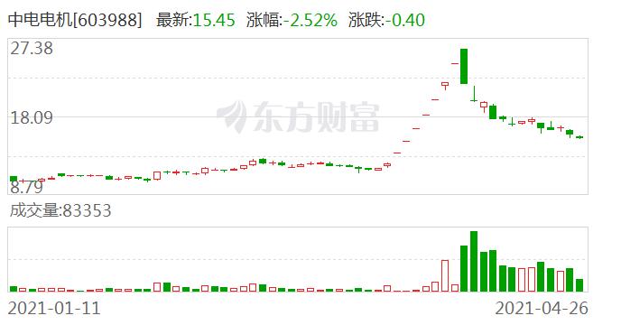 中电电机:持股5%以上第一大股东王建裕减持计划时间过半 尚未减持