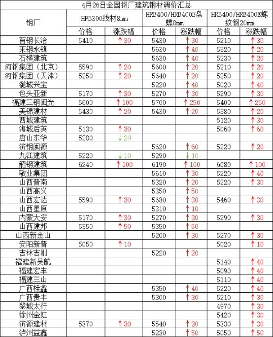 兰格建筑钢材日盘点(4.26):价格拉涨明显 成交高低互现