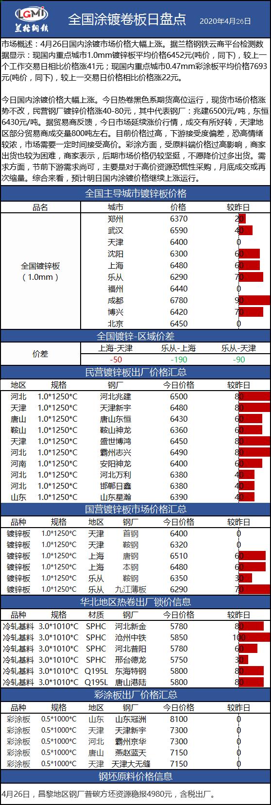 兰格涂镀板卷日盘点(4.26):涂镀市场价格大幅拉涨 部分区域成交尚可