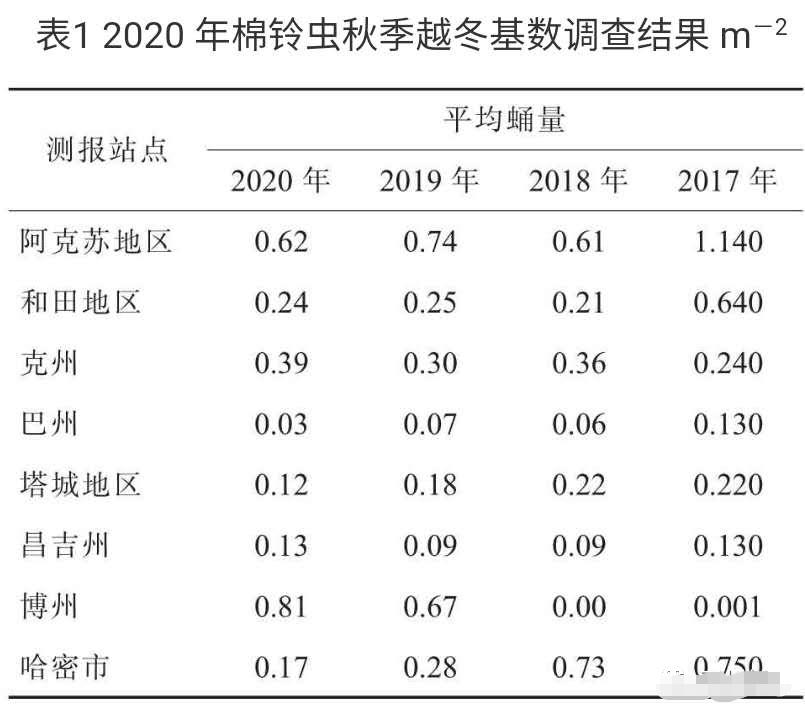 2021全疆棉花重大病虫害预测