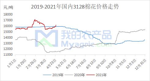 棉花期价大涨 市场交投热度升温