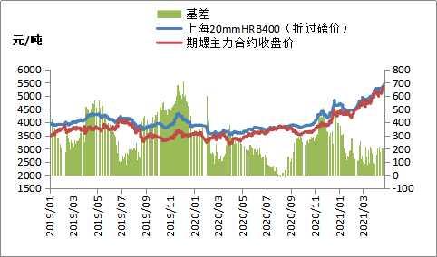 黑色期货全线大涨,钢价多数跟涨