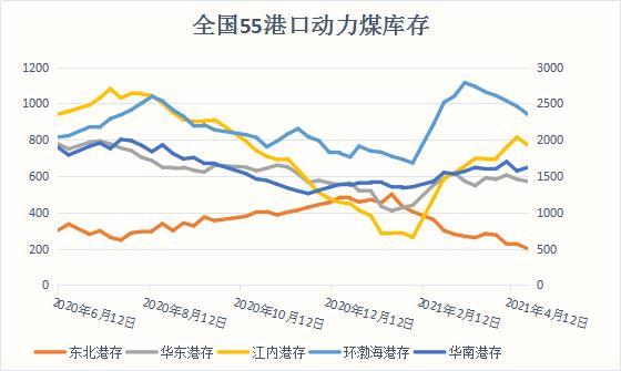 动力煤港口库存创2个月新低 秦港库存跌势延续