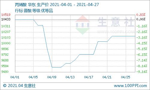 生意社:丙烯酸价格稳定 市场询盘一般