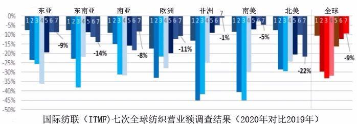 国际纺联:未来几年全球纺织品营业额将稳步增长