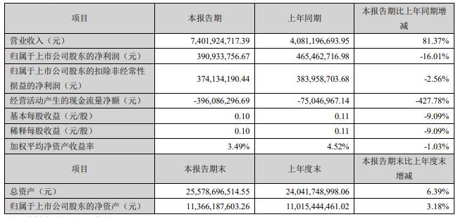 大北农:2021年第一季度净利润3.91亿元 同比下降16.01%