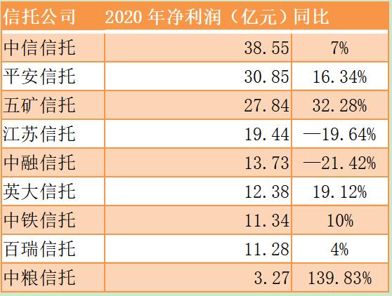 9家信托公司披露年报,江苏信托净利下滑20%