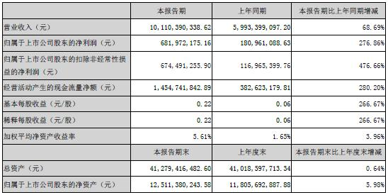 云铝股份一季度净利润6.82亿元 同比增长276.86%