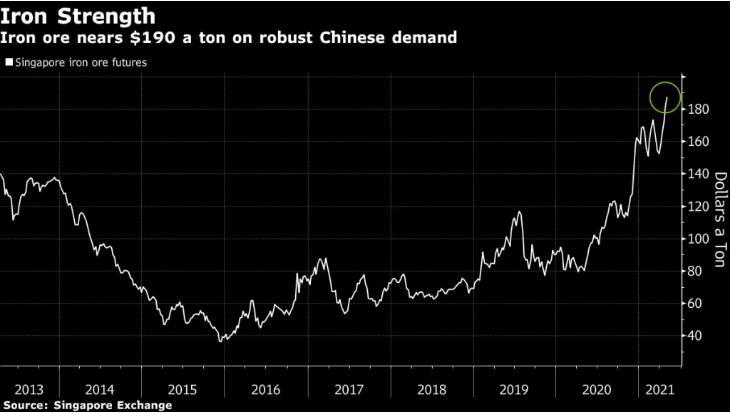 铁矿石价格飙升至创纪录高位