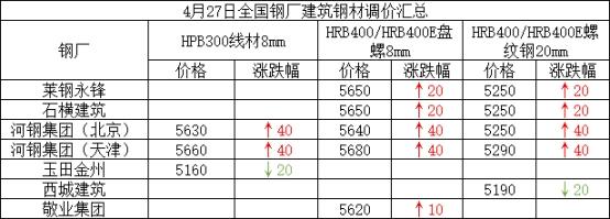 兰格建筑钢材日盘点(4.27):价格涨跌互现 整体成交尚可