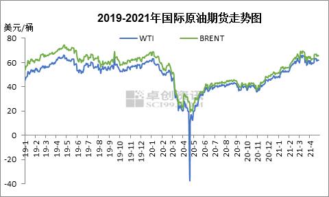 供需错配拉动油价上涨 二季度油价将宽幅震荡